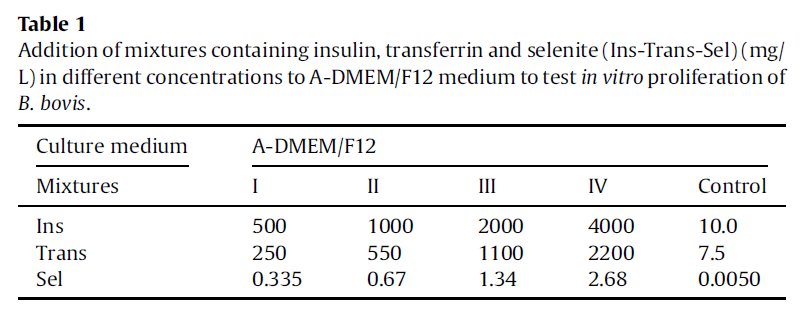 Addition of mixtures containing insulin, transferrin and selenite (Ins-Trans-Sel) (mg/ L) in different concentrations to A-DMEM/F12medium to test in vitro proliferation of B. bovis